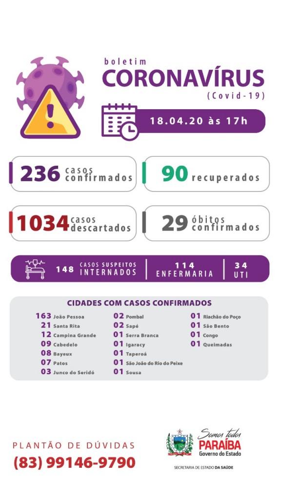 WhatsApp Image 2020 04 18 at 17.06.14 - BOLETIM: Paraíba tem 236 casos confirmados e 29 mortes por Covid-19