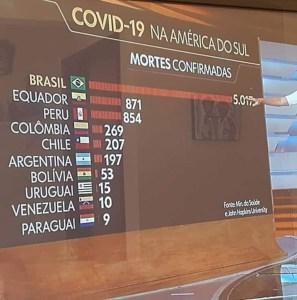 WhatsApp Image 2020 04 29 at 22.02.49 297x300 - CORONAVÍRUS: Brasil tem o maior número de mortes dos países da América do Sul