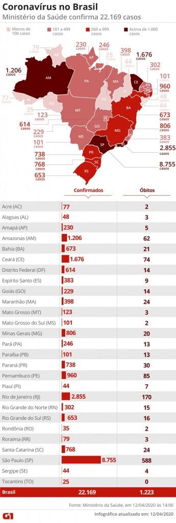 mapa 1204 - Brasil tem 1.223 mortes e 22.169 casos confirmados de coronavírus, diz Ministério da Saúde
