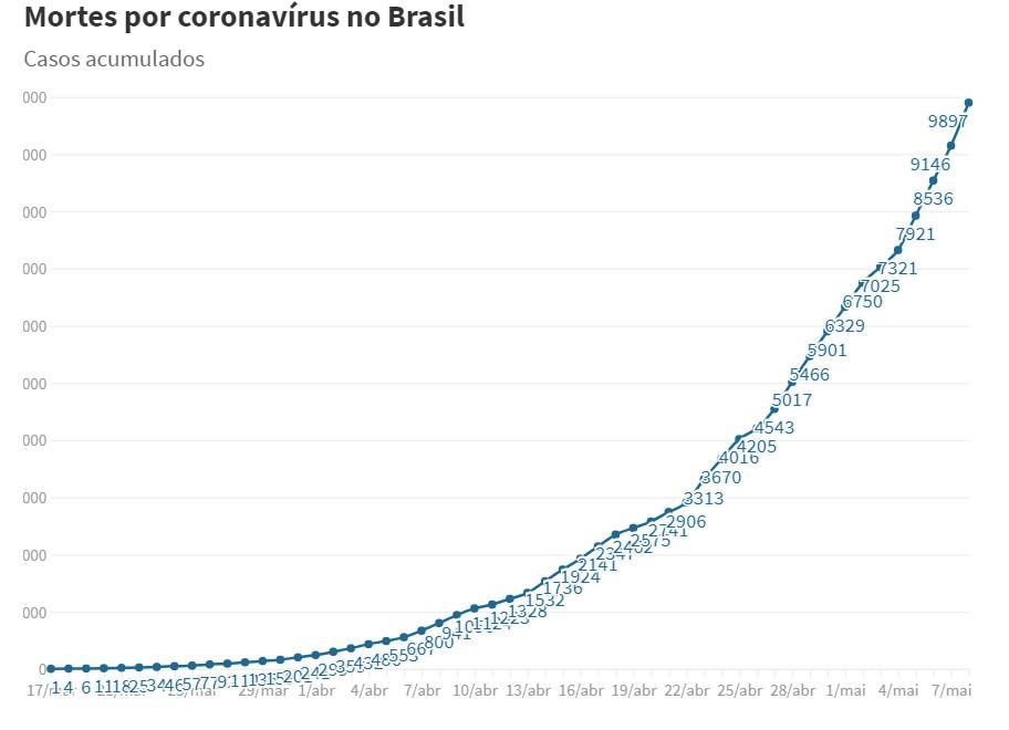 Capturar 35 - 10 mil mortos por Covid-19: Brasil passa o dobro de mortes da China; 751 confirmadas em 24 horas