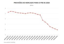 Mercado passa a prever tombo de 4,11% para a economia brasileira em 2020