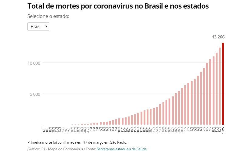 Capturaru 3 - PANDEMIA DA COVID-19: Brasil tem 13.276 mortes e 192.081 casos; veja números por estado