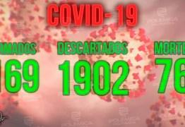NOVO RECORDE: Paraíba tem 1.169 pessoas com Covid-19; mais duas mortes são registradas, aponta SES