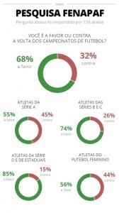 info 1 168x300 - Pesquisa mostra que 68% dos jogadores querem a volta do futebol no Brasil