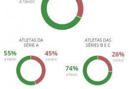 Pesquisa mostra que 68% dos jogadores querem a volta do futebol no Brasil