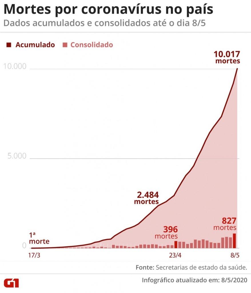 mortes0805 - MARCO NEGATIVO: Brasil está entre 6 países que passaram barreira dos 10 mil mortos por Covid-19