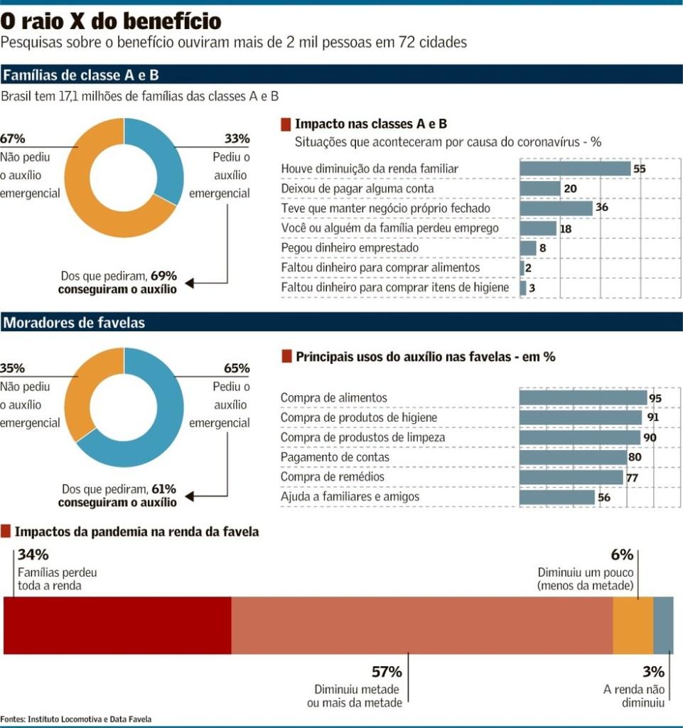 arte03esp 102 ajuda a12 961x1024 - Um terço da classe A e B pediu auxílio emergencial; 69% foram atendidos
