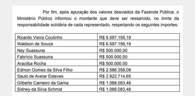 f0ef44ae 2820 4b1b ac98 8571f49e4101 - R$ 20 MILHÕES: Justiça bloqueia contas de Ricardo Coutinho e mais oito investigados na Operação Calvário