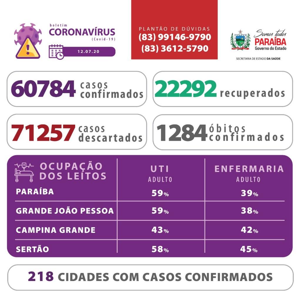 ab1ccf35 efb5 4b11 8f14 92b40e155485 - CORONAVÍRUS: Paraíba registra 363 novos casos de Covid-19 em 24h