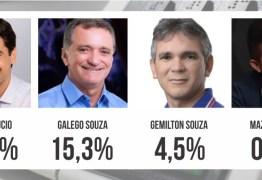 INSTITUTO OPINIÃO: Jarques Lúcio lidera todos os cenários em São Bento; CONFIRA NÚMEROS