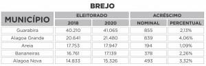 BREJO 300x97 - QUASE 100 MIL ELEITORES A MAIS: Saiba o tamanho do eleitorado paraibano em 2020 e quais os maiores colégios eleitorais do estado por região