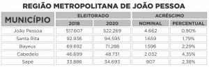 REGIAO METROPOLITANA JOAO PESSOA 300x97 - QUASE 100 MIL ELEITORES A MAIS: Saiba o tamanho do eleitorado paraibano em 2020 e quais os maiores colégios eleitorais do estado por região