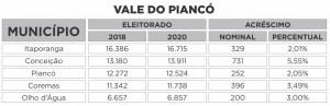 VALE DO PIANCO 300x97 - QUASE 100 MIL ELEITORES A MAIS: Saiba o tamanho do eleitorado paraibano em 2020 e quais os maiores colégios eleitorais do estado por região