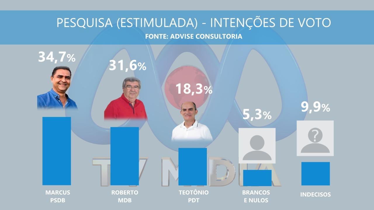 WhatsApp Image 2020 09 21 at 15.46.40 - ELEIÇÕES EM GUARABIRA: pesquisa aponta empate técnico entre Marcos e Roberto; confira