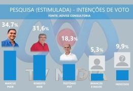 ELEIÇÕES EM GUARABIRA: pesquisa aponta empate técnico entre Marcos e Roberto; confira