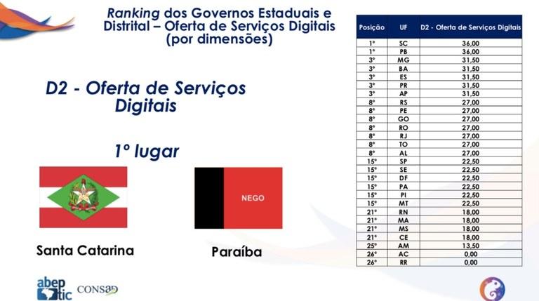 e2f60eb5 c64d 47d7 807a a0a641ebaf17 - Paraíba alcança primeiro lugar em ranking nacional de oferta dos serviços digitais