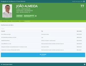 joao almeida 300x230 - Cinco candidatos à PMJP declaram patrimônio superior a R$ 1 milhão - VEJA RANKING