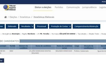 São José do Sabugi é a única cidade da Paraíba com apenas um candidato a prefeito
