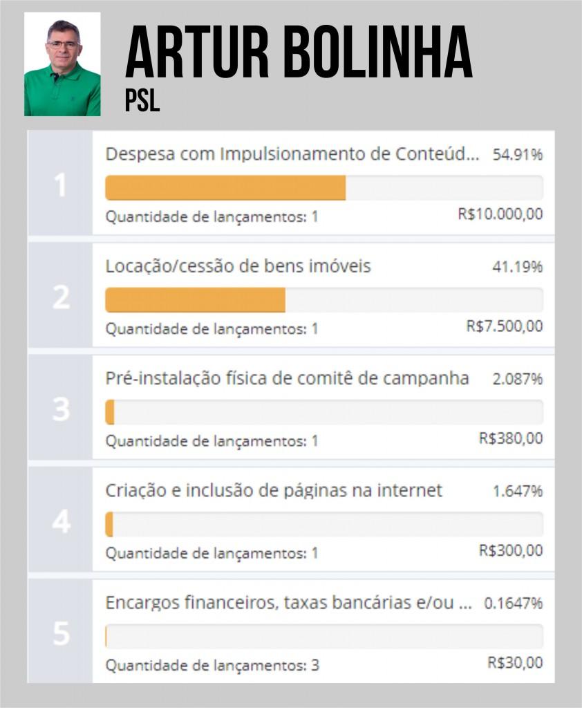 ARTUR BOLINHA - QUASE R$ 1 MILHÃO: Ana Cláudia é a candidata que mais gastou durante a campanha em Campina Grande - VEJA OS VALORES