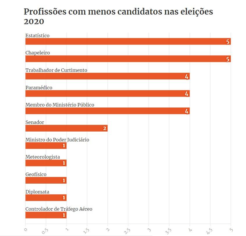 Capturarss - DADOS DO TSE: Eleições 2020 têm 5 chapeleiros, 6 astrólogos e 60 coveiros; veja ofícios