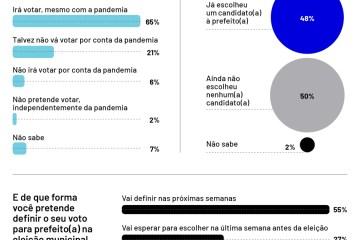 PESQUISA SITE 26 1022 - Pesquisa revela que 21% dos eleitores não sabem se vão votar por causa da covid
