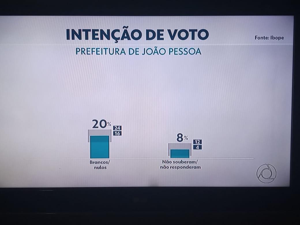 WhatsApp Image 2020 10 05 at 19.48.11 - ELEIÇÕES 2020: Pesquisa IBOPE aponta empate entre candidatos a prefeito de João Pessoa; veja os números