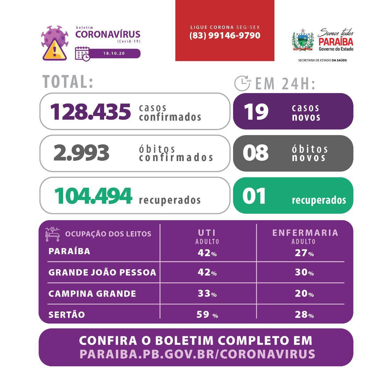 WhatsApp Image 2020 10 18 at 15.42.49 - BOLETIM EPIDEMIOLÓGICO: Paraíba registra 01 óbito por Covid-19 nas últimas 24h