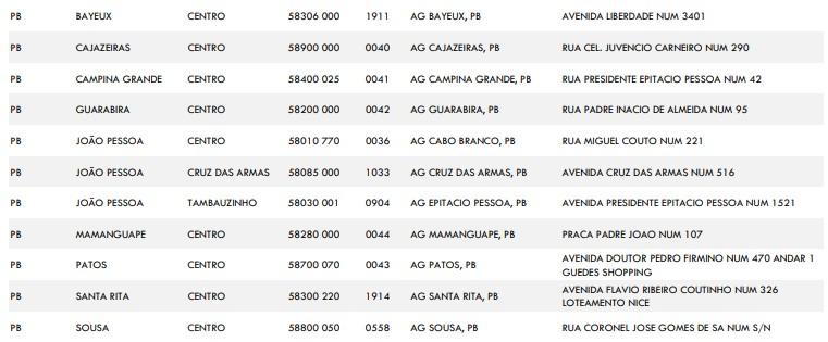 agencias - Caixa abre 11 agências na Paraíba para saques de auxílio emergencial e FGTS neste sábado