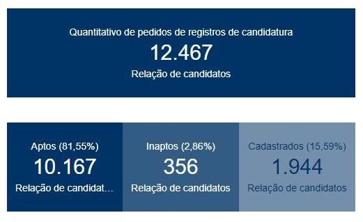 candidatos paraiba - Paraíba ultrapassa marca de 80% dos candidatos aptos às eleições - CONFIRA NÚMEROS