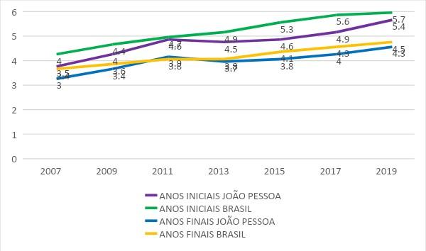 grafico lsj - A qualidade do ensino fundamental de João Pessoa: o que fazer? - Por Luiz de Sousa Junior
