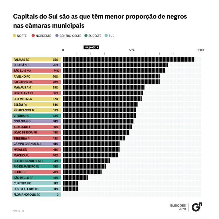 201016artboard 1 copy 8 copia 768x768 1 - Negros vão ocupar 44% das câmaras municipais nas capitais brasileiras