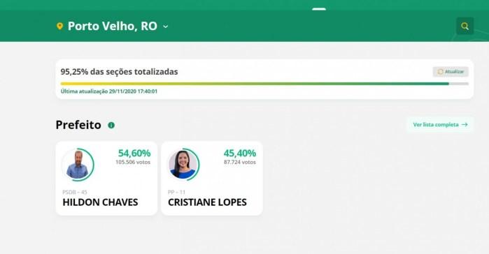 8844 1 - Hildon Chaves é eleito o prefeito de Porto Velho - RO