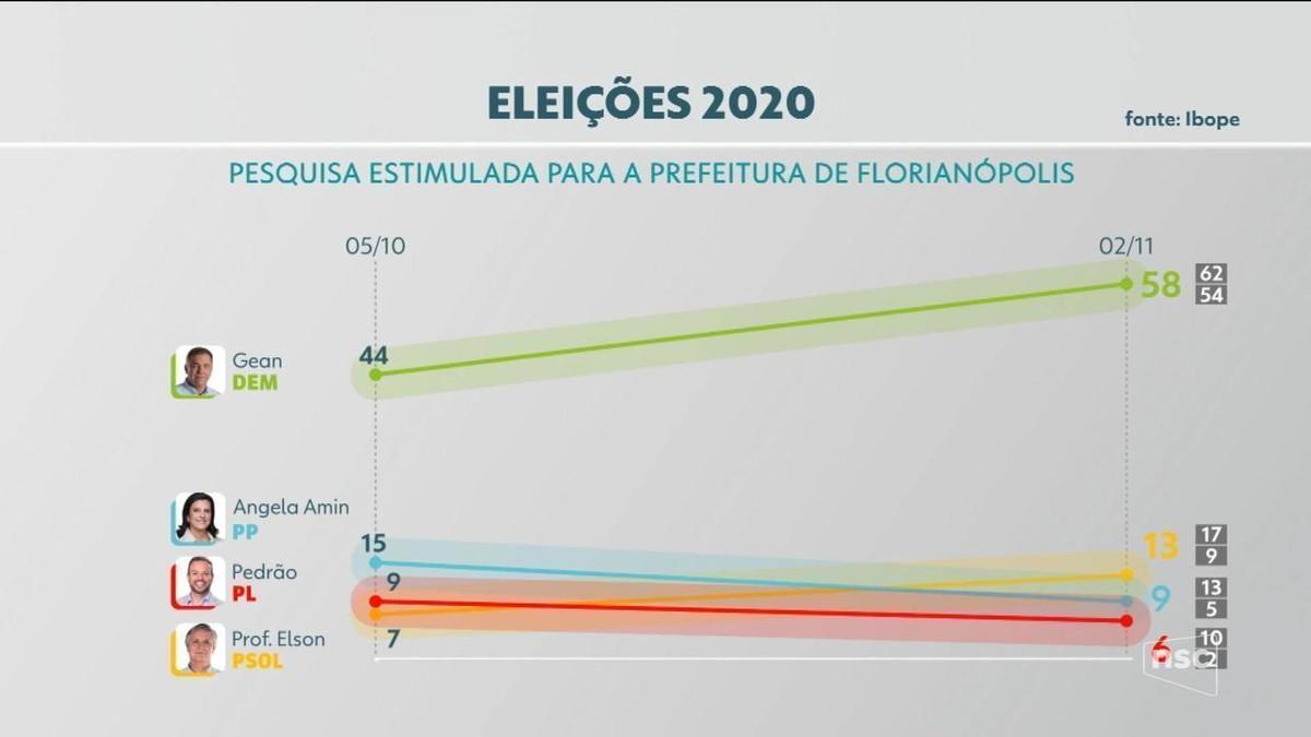 8990171 - Ibope Florianópolis: pesquisa aponta vitória de Gean Loureiro no primeiro turno; confira nos números