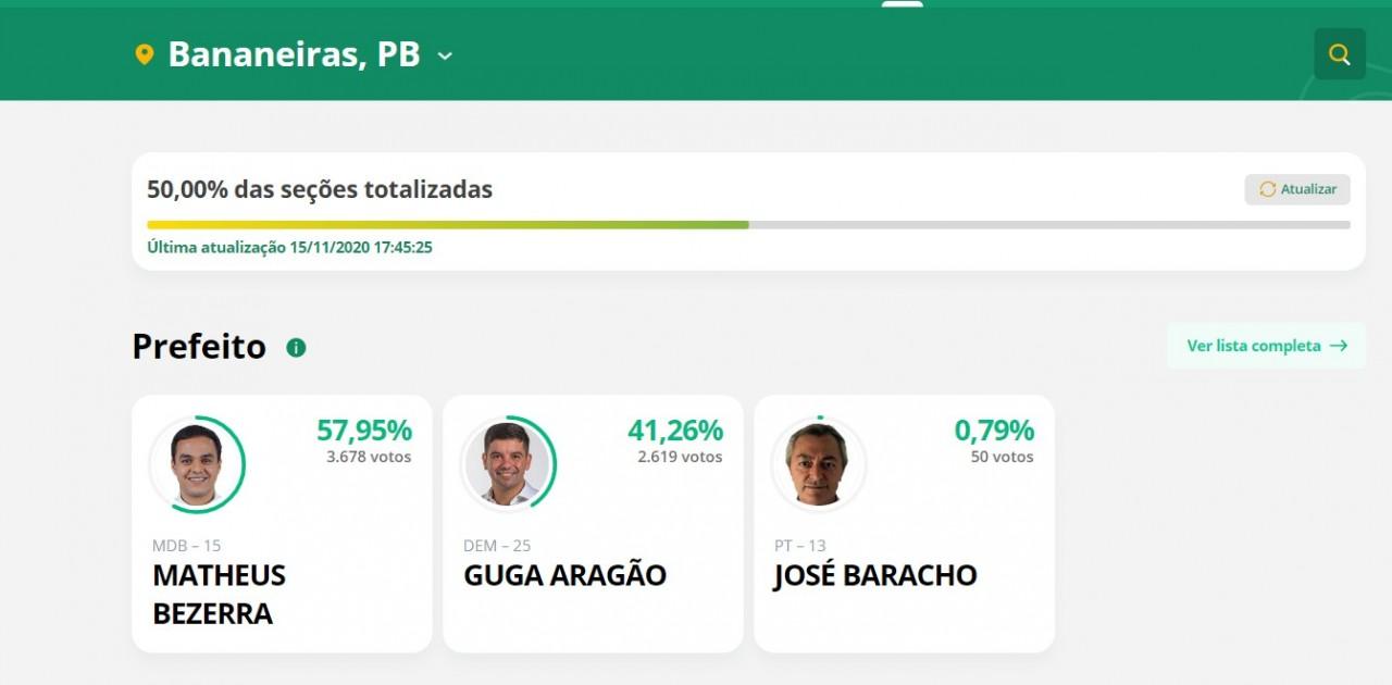 BANANEIRAS - PARCIAL EM BANANEIRAS: Matheus Bezerra lidera com mais de 57% dos votos