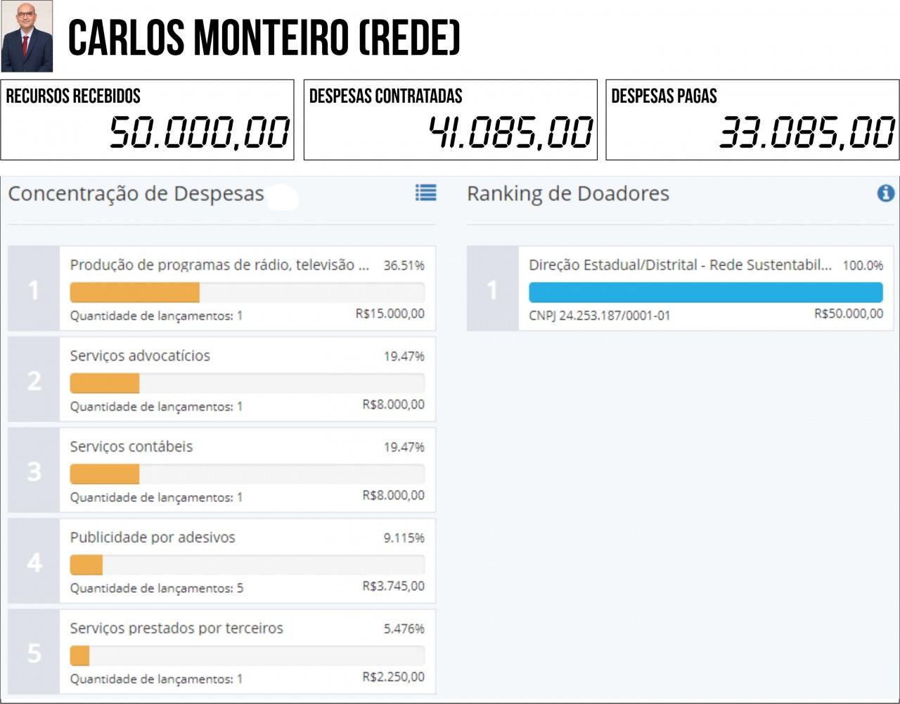 CARLOS MONTEIRO REDE - 2ª PRESTAÇÃO DE CONTAS: Seis candidatos à PMJP gastaram mais do que arrecadaram - VEJA QUEM SÃO