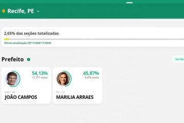 Captura de tela 2020 11 29 172157 - PRIMEIRA PARCIAL EM REC: João Campos está com 54,13% e Marília Arraes com 45,87%