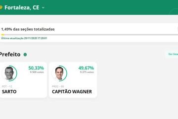 PRIMEIRA PARCIAL: Sarto tem 50,33%; Capitão Wagner tem 49,67% na disputa em Fortaleza