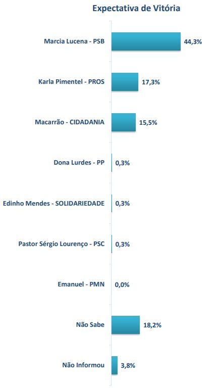 EXPECTATIVA DE VITORIA - PESQUISA 6SIGMA: Márcia Lucena lidera disputa pela prefeitura de Conde - VEJA NÚMEROS