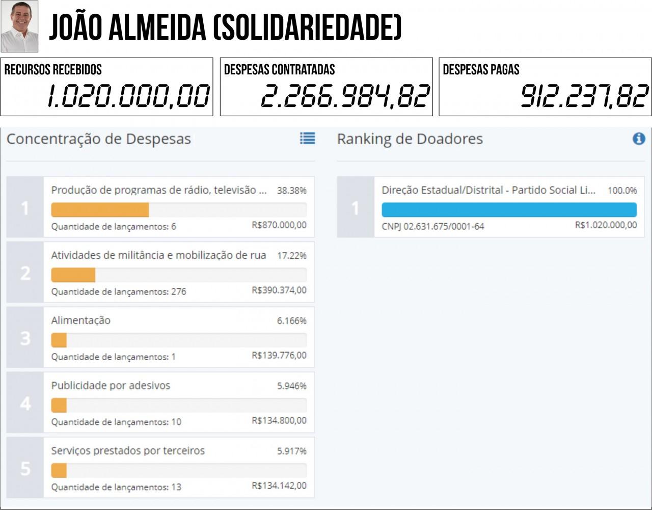JOAO ALMEIDA SOLIDARIEDADE - 2ª PRESTAÇÃO DE CONTAS: Seis candidatos à PMJP gastaram mais do que arrecadaram - VEJA QUEM SÃO