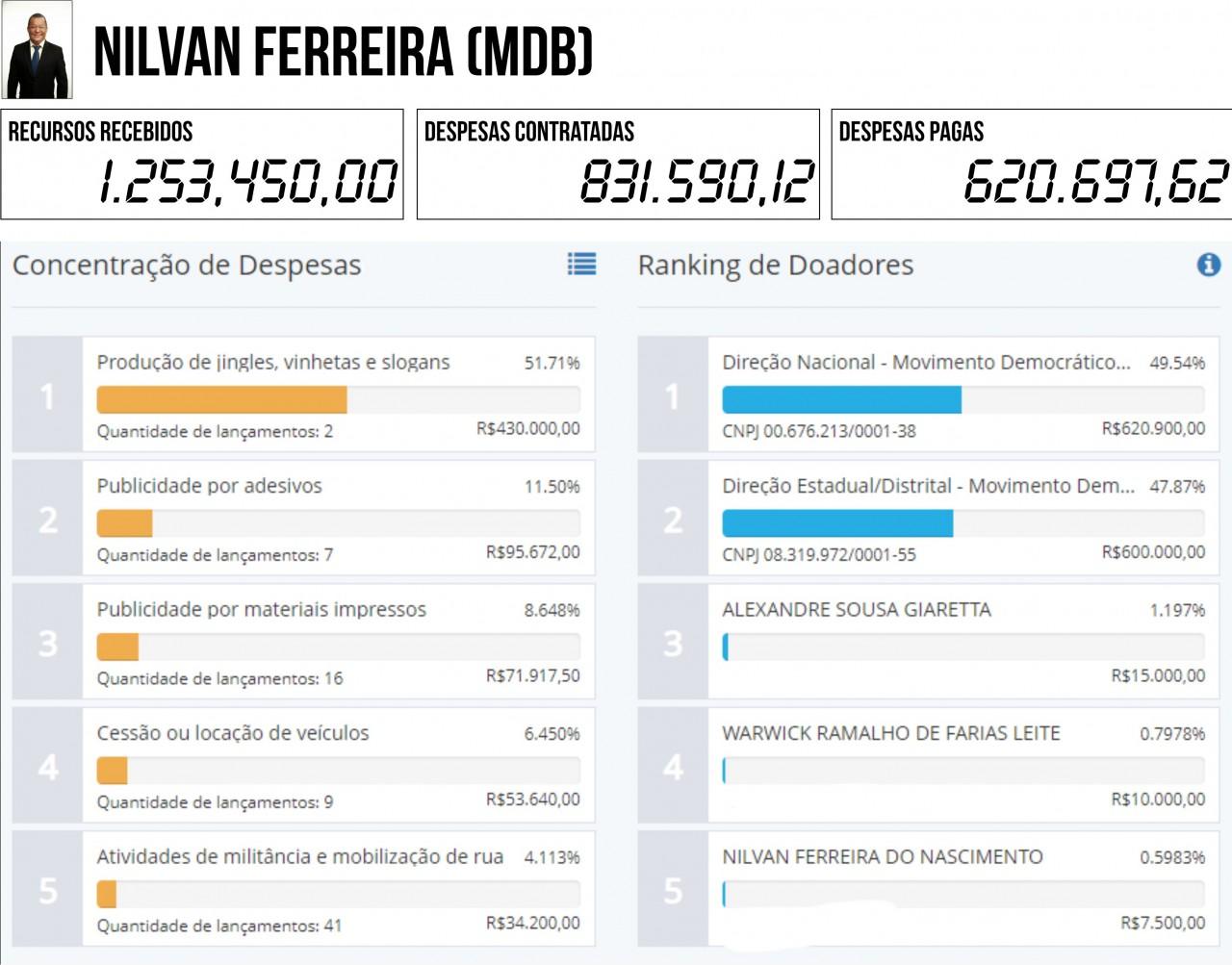 NILVAN FERREIRA MDB - 2ª PRESTAÇÃO DE CONTAS: Seis candidatos à PMJP gastaram mais do que arrecadaram - VEJA QUEM SÃO