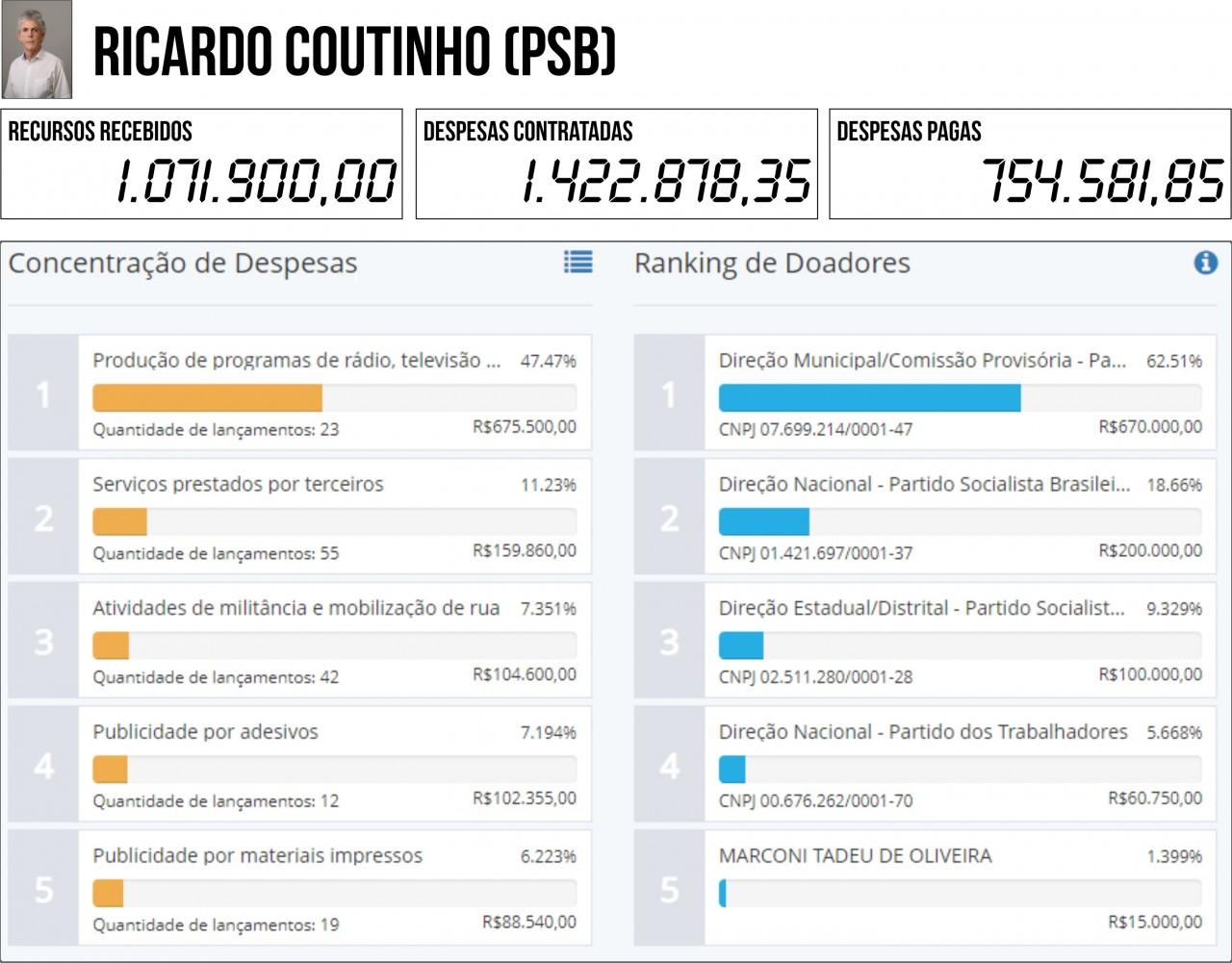 RICARDO COUTINHO PSB - 2ª PRESTAÇÃO DE CONTAS: Seis candidatos à PMJP gastaram mais do que arrecadaram - VEJA QUEM SÃO