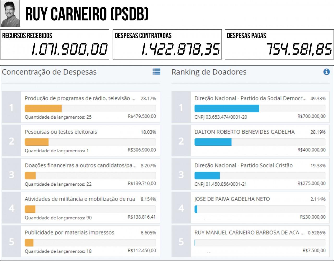 RUY CARNEIRO PSDB - 2ª PRESTAÇÃO DE CONTAS: Seis candidatos à PMJP gastaram mais do que arrecadaram - VEJA QUEM SÃO