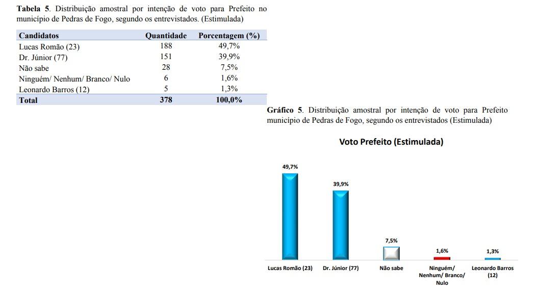 WhatsApp Image 2020 11 07 at 07.30.07 1 - Pesquisa IMAPE/Polêmica Paraíba aponta vitória de Lucas Romão em Pedras de Fogo com 49,7% dos votos; veja os números