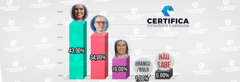 WhatsApp Image 2020 11 11 at 18.15.42 - ELEIÇÕES EM DAMIÃO: pesquisa Certifica/Polêmica Paraíba aponta Simone liderando com 43% ; Reginaldo da farmácia com 34%, e Roberta com 16%; confira os números