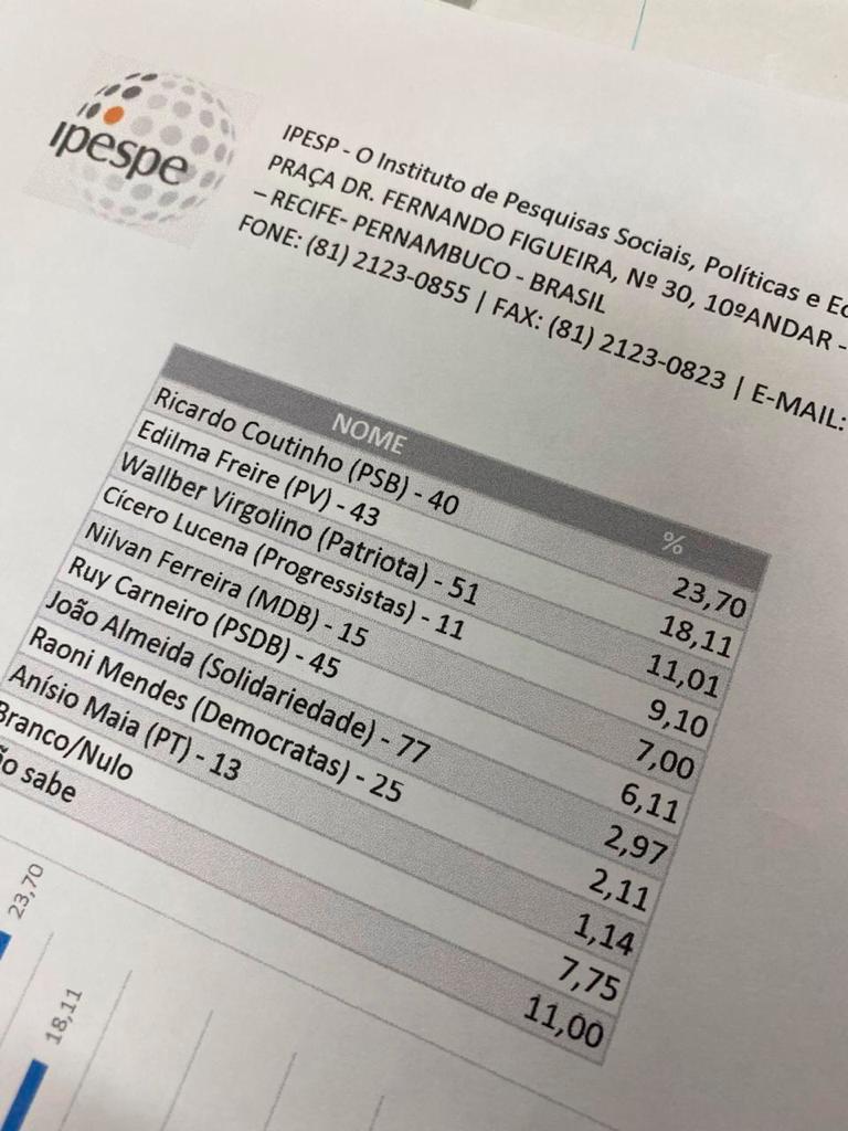 WhatsApp Image 2020 11 13 at 13.39.24 2 - FAKE NEWS! IPESPE desmente pesquisa falsa sobre as eleições de João Pessoa