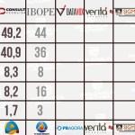 WhatsApp Image 2020 11 24 at 19.51.57 - SEGUNDO TURNO EM JP: sete pesquisas são registradas em JP; quem acerta ou mais se aproxima do resultado final? Confira os números