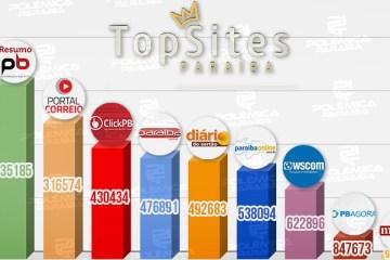 NOVAMENTE NO TOPO! Polêmica Paraíba lidera o ranking de sites do estado mais acessados no mundo; confira o gráfico