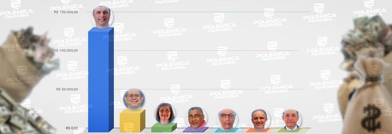 cabedelo - GASTOS DE CAMPANHA: candidatos a prefeito de Cabedelo somam R$ 163 mil em gastos; um deles gastou quase 80% do total – CONFIRA VALORES