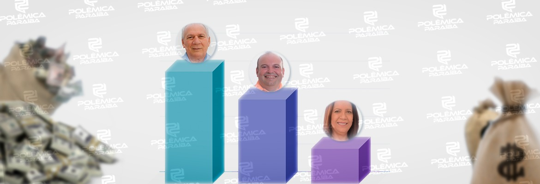 candidatos cajazeiras - GASTOS NAS ELEIÇÕES: candidatos a prefeito de Cajazeiras ultrapassam R$ 400 mil em suas campanhas; veja quanto cada um gastou