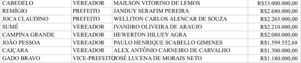 candidatos - NA LISTA DO AUXÍLIO: milionários paraibanos receberam auxílio emergencial e agora são candidatos; veja lista